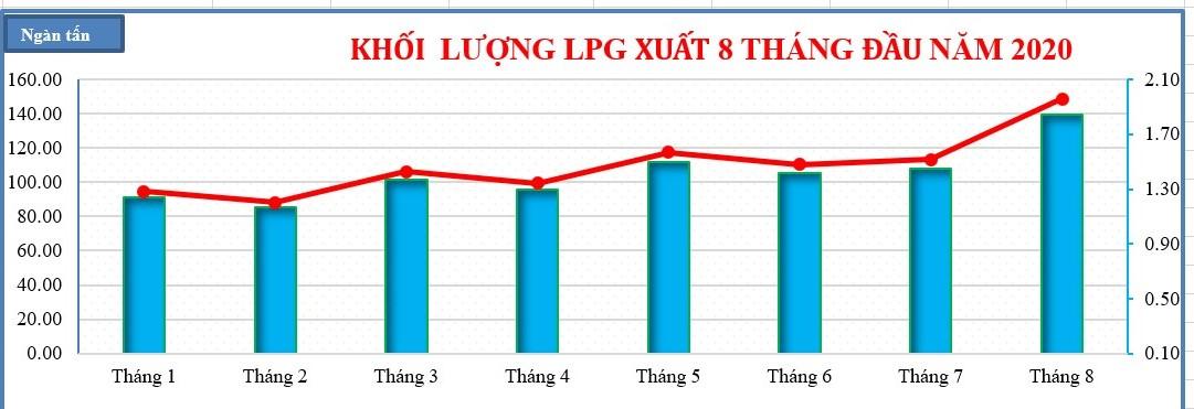 Biểu đồ cung cấp LPG tháng 8 tại Kho cảng PV GAS Vũng Tàu